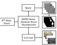 OSTD - Online Stochastic Tensor Decomposition