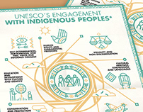 UNESCO / Poster&book / Indigenous peoples
