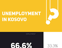 Info-graphics: Unemployment in Kosovo