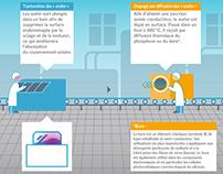 Photovoltaic Manufacture for Planète Énergies