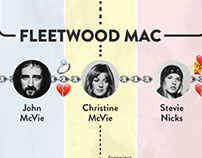 Infografía - Fleetwood Mac Rumours