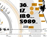 TRANSAERO infographics