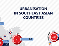 URBANISATION IN SOUTHEAST ASIAN COUNTRIES