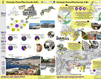 Kavala Strategic Agenda 2030