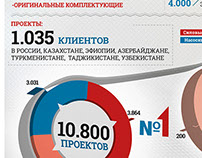 infographics for ПСМ