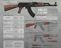 Infographics AK-47