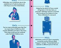 10 Highlights In The History of The Milkshake