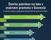 Analysis of the number of passengers in air traffic