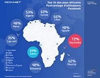 Les Réseaux sociaux en Afrique