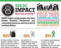 826DC Infographic