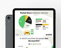 Electric Vehicle Statistics 2020 | Infographics