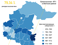 Election-2016 in Russia: Infographics