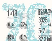 Philippine Biodiversity Infographic