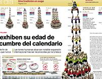 CASTELLERS · 3 infographics