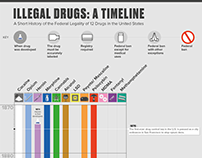 "Infographic for TheWeedBlog: ""Illegal Drugs in the U.S."