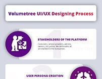 UI UX Designing process