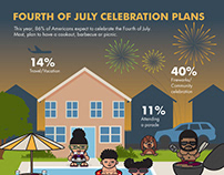 Fourth of July Celebration Plans Infographic