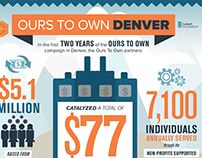 Ours To Own Denver Infographic