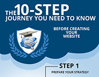 Ten step Journey for website design