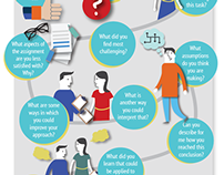 Learning conversations infographic