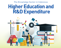 Higher Education & Manufacturing Infographics