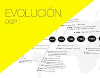 EVOLUCIÓN . DGP1