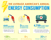 How The Average American Uses Energy