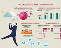 Information design per Regione Toscana, Unicoop Firenze