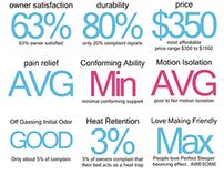 Serta Perfect Sleeper Reviews Infographic