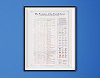 228 years of POTUS / Data visualization