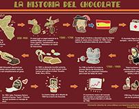 """Infografía """"La historia del chocolate"""""""