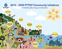 PTTEP CSR project.