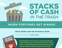 Stacks of Cash in the Trash [Infographic]
