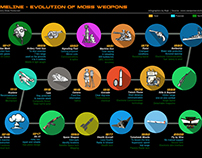 Weapon timeline Infographic