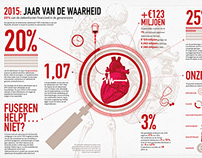 Infographic / Dutch hospitals economics in numbers
