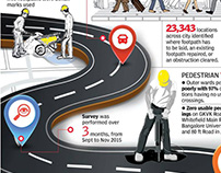 City roads Bangalore