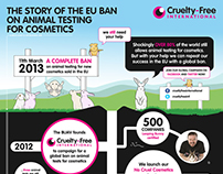 Cruelty Free International: Infographic