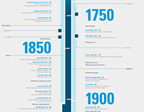 Historic Timeline of Typeface Design