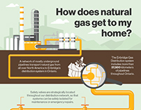 How does natural gas get to my home? Infographic.