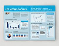 Les médias sociaux, notre nouvelle source d'information