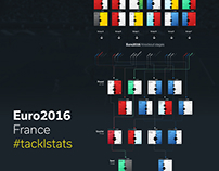 Euro 2016 tacklstats data visualization