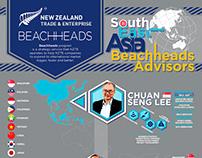 NZTE Beachheads Infographic