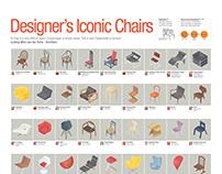 2007 Designer's Iconic Chairs