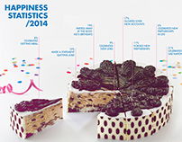 Happiness Stats 2014 | Baskin Robbins