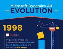 The Evolution of Microsoft Dynamics AX – An Infographic