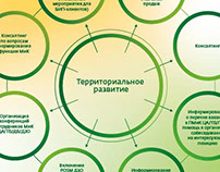 Information posters for Sberbank