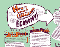 Learn about the economy poster *Student project