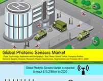 Photonic sensor market infographics.