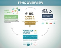 Football Players Health Study Overview Infographic