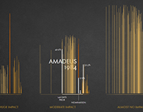 Impact of the Oscars Nominations
